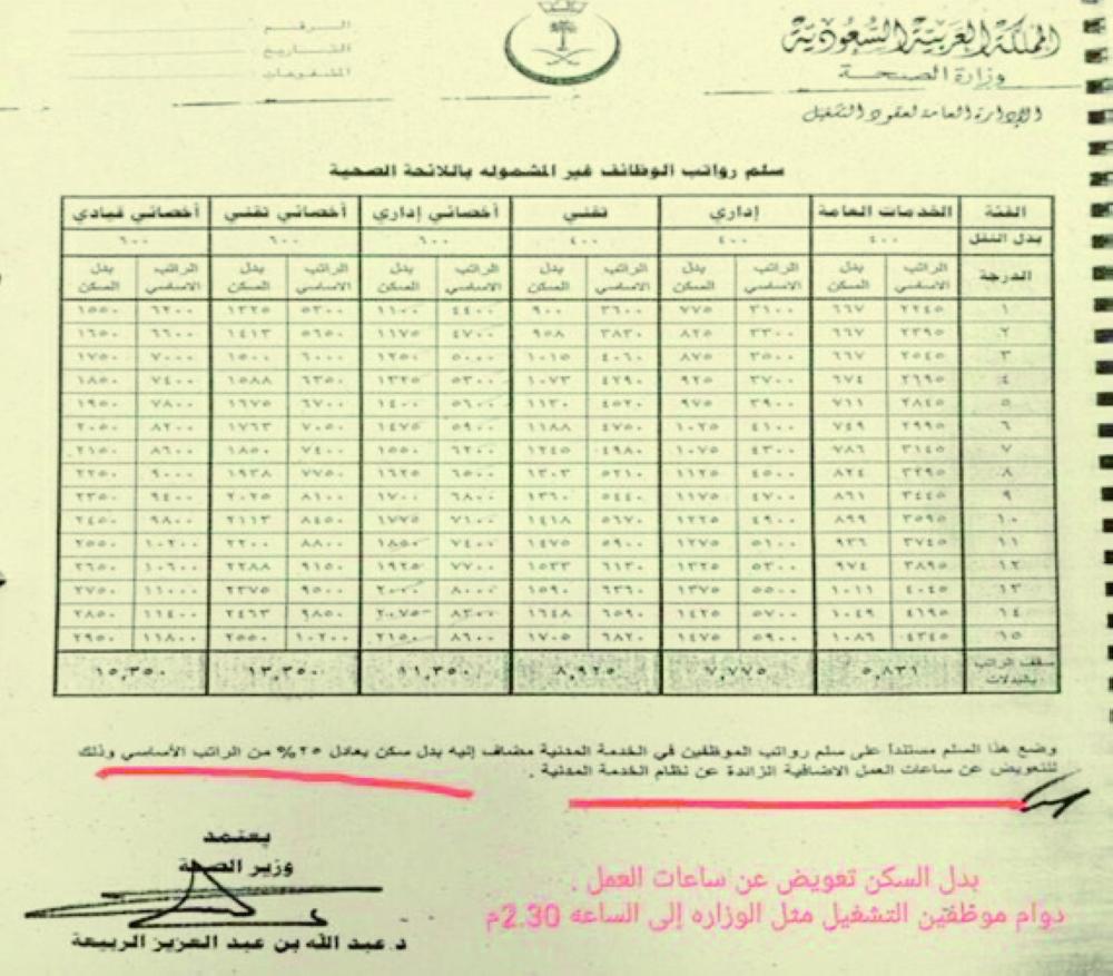 التمسوا عدم إلغائه موظفون في الصحة بدل سكننا ساعات إضافية أخبار السعودية صحيفة عكاظ