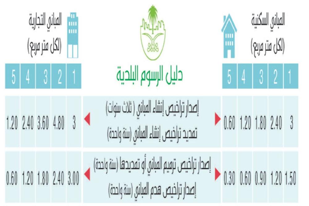 تراخيص المباني السكنية تبدأ من 3 ريالات وتنخفض إلى 60 هللة أخبار السعودية صحيقة عكاظ