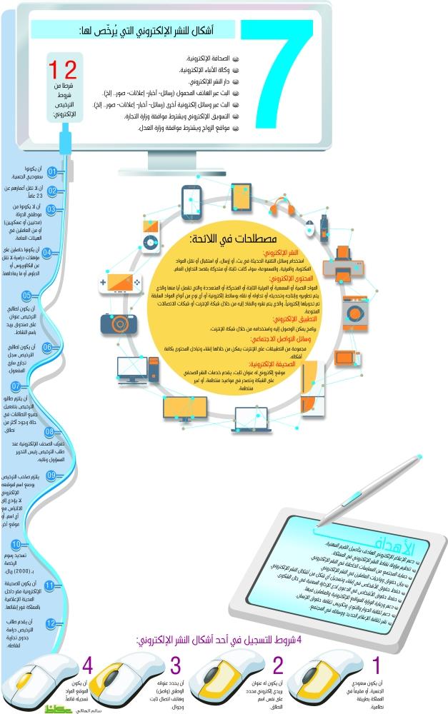«البكالوريوس» شرط لرئاسة تحرير المواقع الإلكترونية