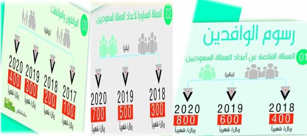 تعرف على ترتيب اليمن من الجنسيات الأكثر تضرراً من الرسوم السعودية على الوافدين
