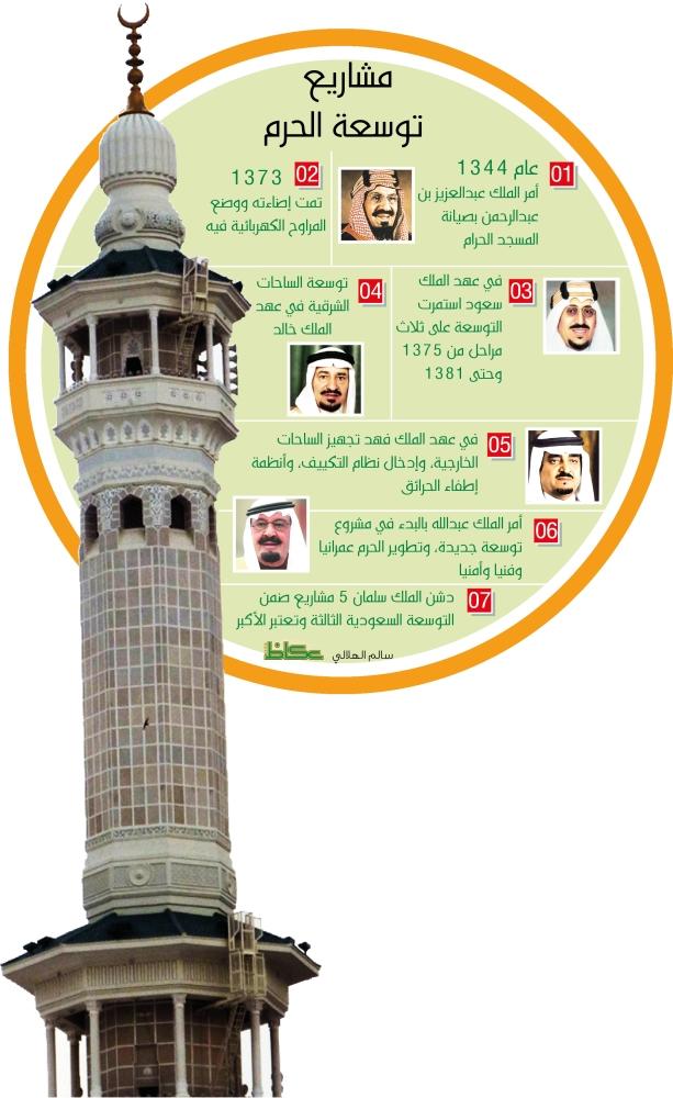 رفع الطاقة الاستيعابية في حج 1438 يجس د رعاية خادم الحرمين لضيوف الرحمن أخبار السعودية صحيفة عكاظ