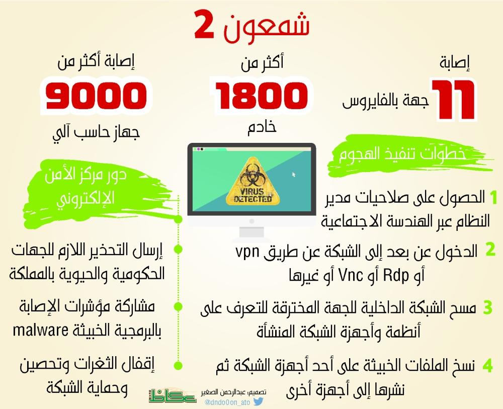 «الأمن الإلكتروني»: الفيروس الجديد يصيب 11 جهة و 9 آلاف جهاز