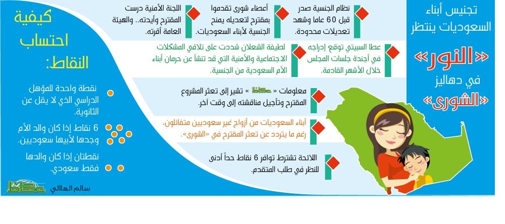 هل تعث ر ملف تجنيس أبناء السعوديات في الشورى أخبار السعودية صحيقة عكاظ