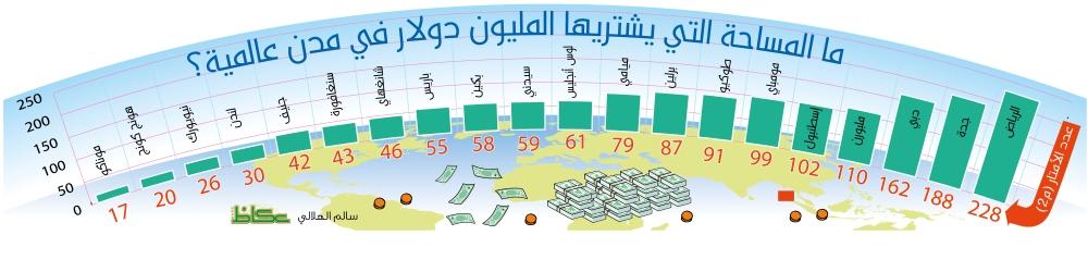 188 متراً تضع جدة أنسب مدن العالم في شراء العقارات