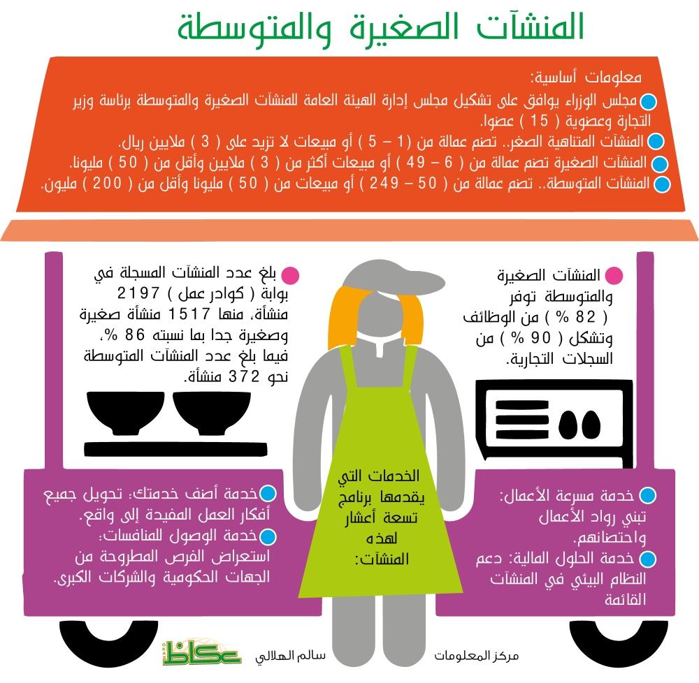 الـ «Food truck» تقلّص قوائـــم البطالة وتفتح نوافذ النجاح للمرأة