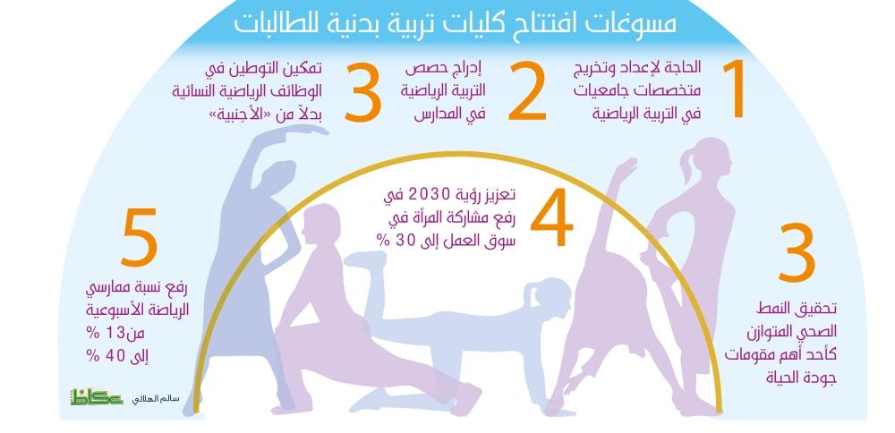 رياضة البنات و«مأسسة الابتعاث» تصطدمان برفض «تعليمية الشورى»
