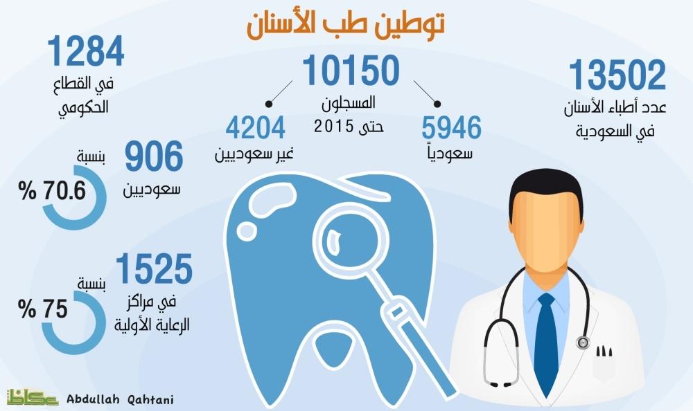 1400 خريج أسنان سنوياً من 28 كلية!