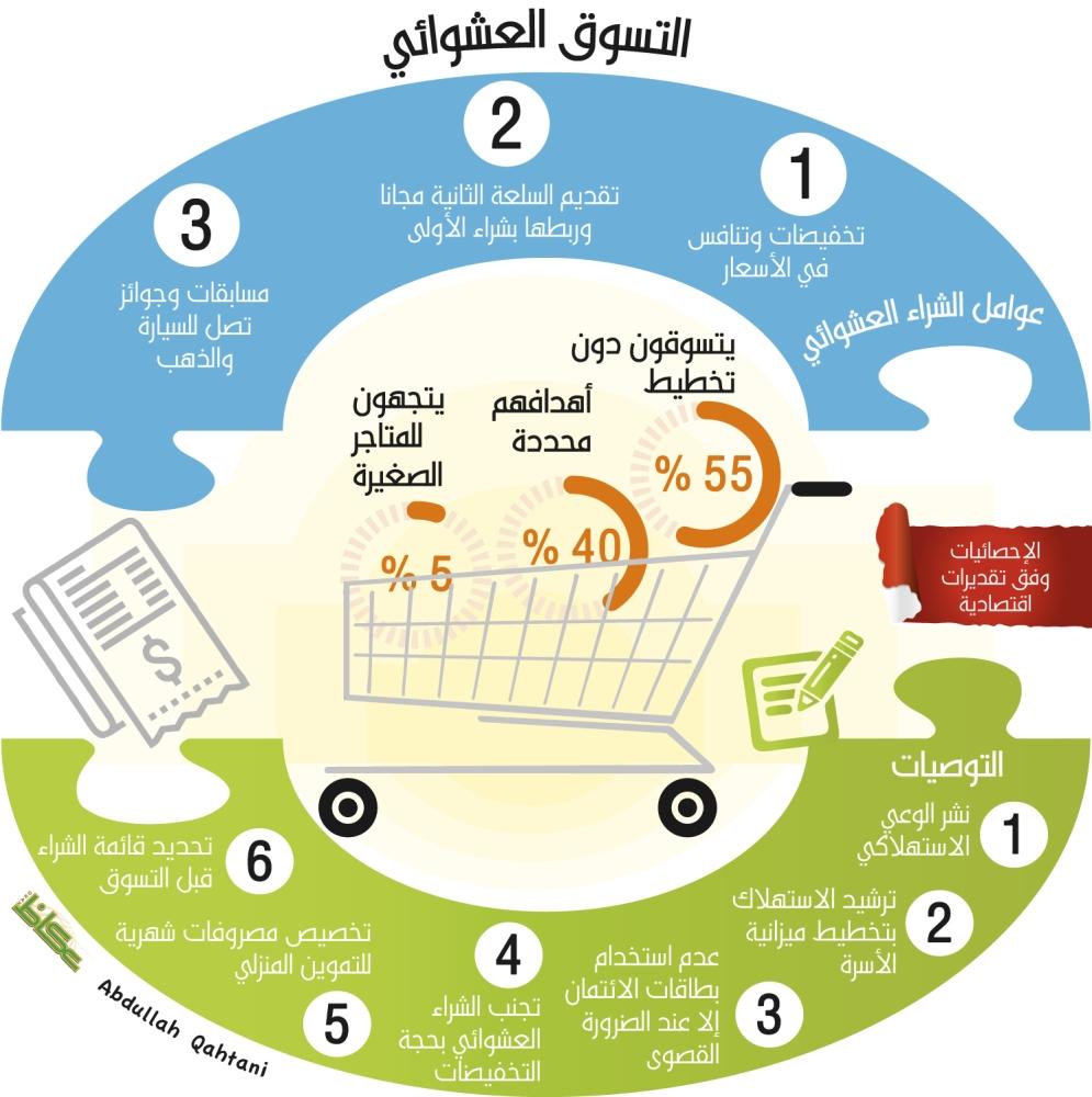 حرب «الهللات» لجذب المستهلكين قبل رمضان