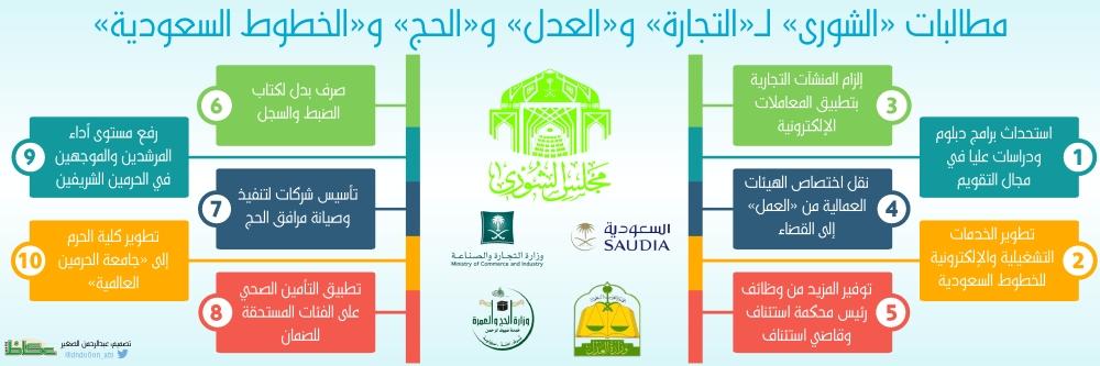 «الشورى» يطالب باستحداث دراسات عليا في التقويم.. وتطوير الخطوط السعودية