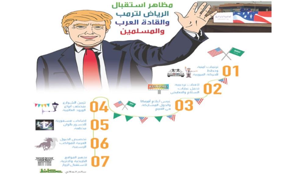 مظاهر استقبال الرياض لترمب والقادة العرب والمسلمين