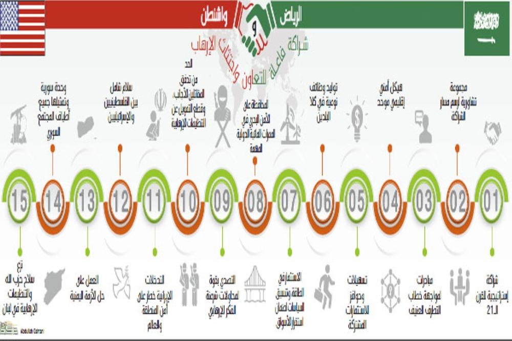 السعودية وأمريكا: التصدي لإيران الشريرة.. وإعادة النظر في الاتفاق النووي