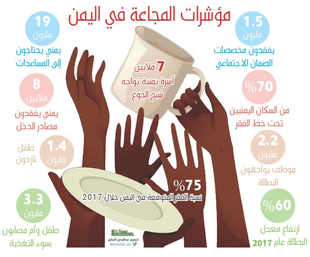 مؤشرات المجاعة في اليمن