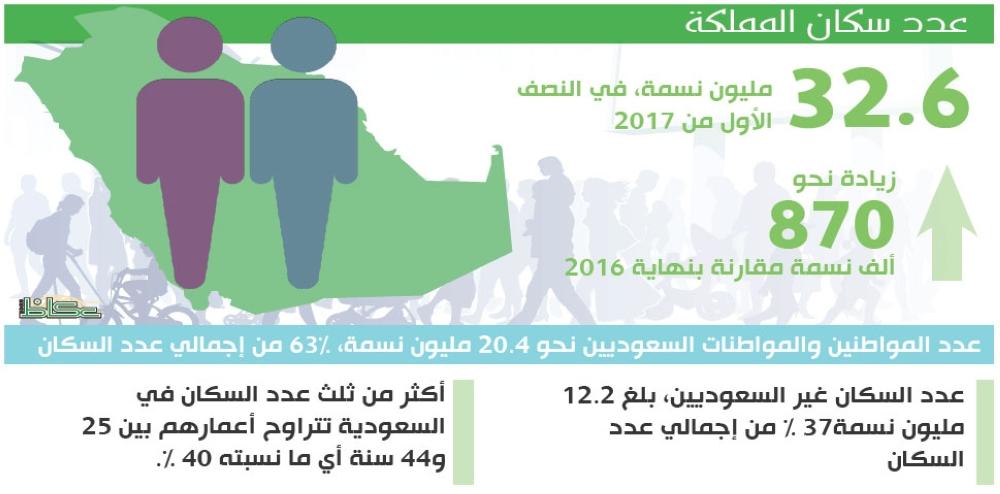 الإحصاء أكثر من ثلث الشعب السعودي شباب والأجانب 12 مليونا أخبار السعودية صحيقة عكاظ