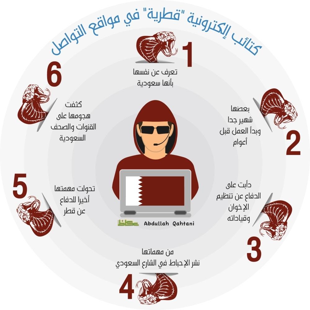قطر تُغرق «تويتر» بمعرفات «فتنة» تحمل أسماء سعودية