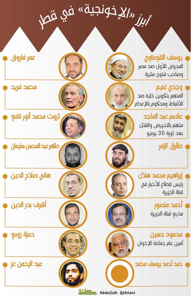 أبرز «الإخونجية» في قطر
