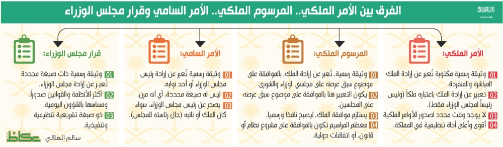 الفرق بين الأمر الملكي.. المرسوم الملكي.. الأمر السامي وقرار مجلس الوزراء