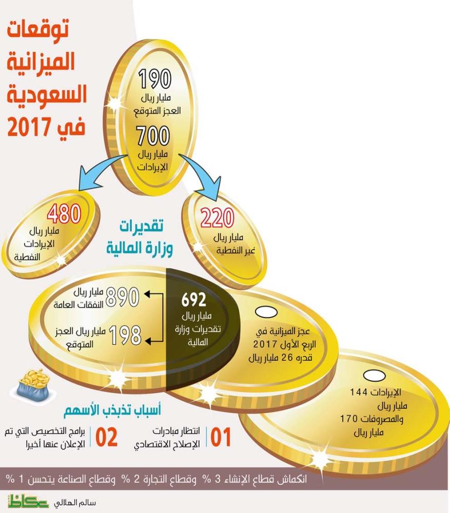 توقعات الميزانية السعودية في 2017