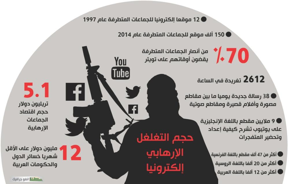 حجم التغلغل الإرهابي إلكترونيا