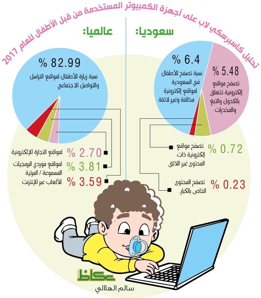 تحليل كاسبرسكي لاب على أجهزة الكمبيوتر المستخدمة من قبل الأطفال للعام 2017