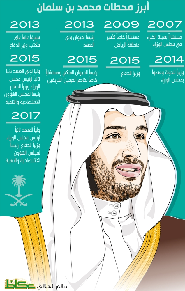 أبرز محطات محمد بن سلمان