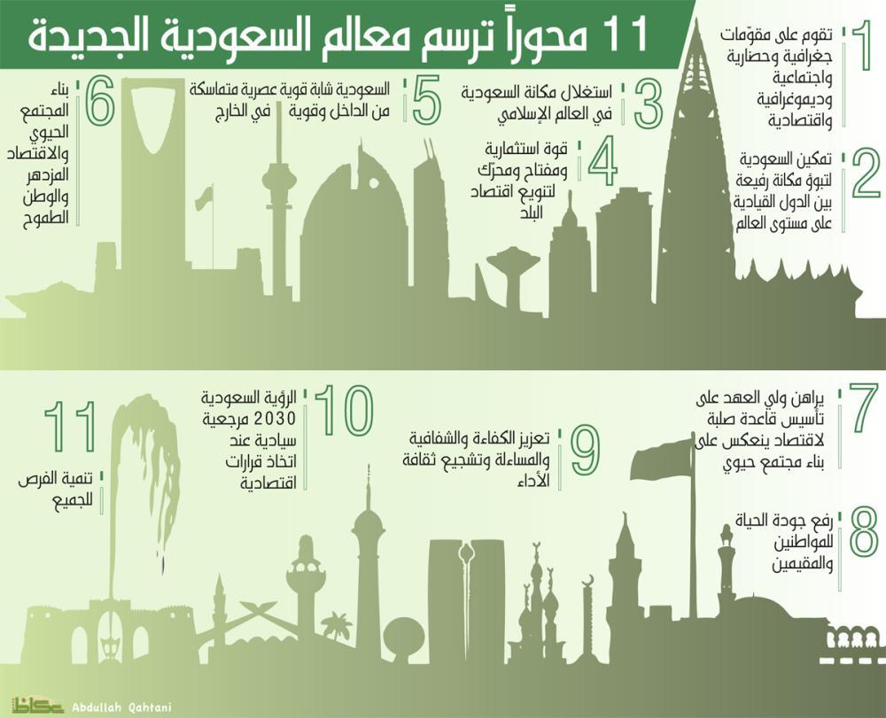 11 محوراً ترسم معالم السعودية الجديدة