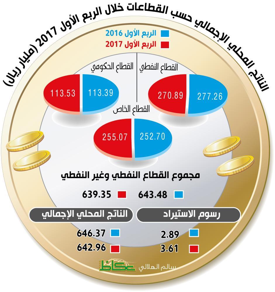 «الإحصاء»: الناتج غير النفطي يرتفع لـ 368 مليار ريال