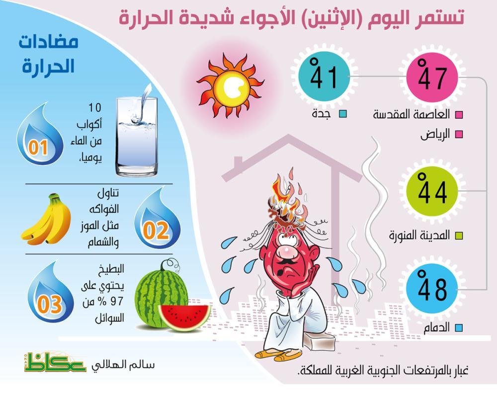 استمرار الأجواء شديدة الحرارة