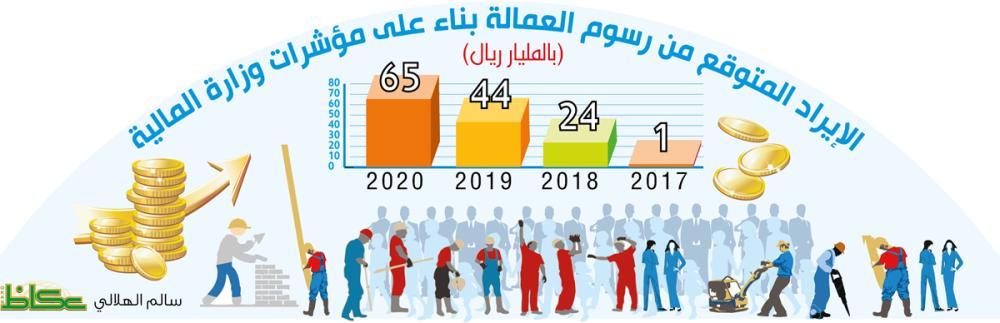 الإيراد المتوقع من رسوم العمالة بناء على مؤشرات وزارة المالية