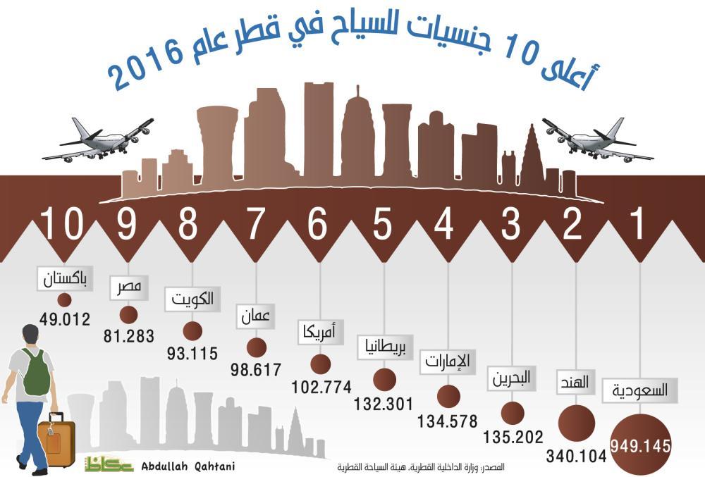 أعلى 10 جنسيات لللسياح في قطر عام 2016