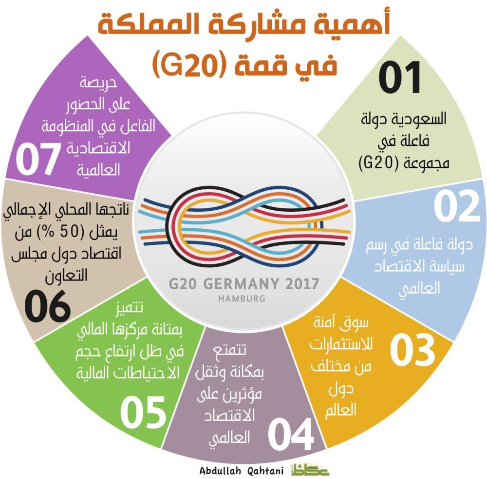 أهمية مشاركة المملكة في قمة G20
