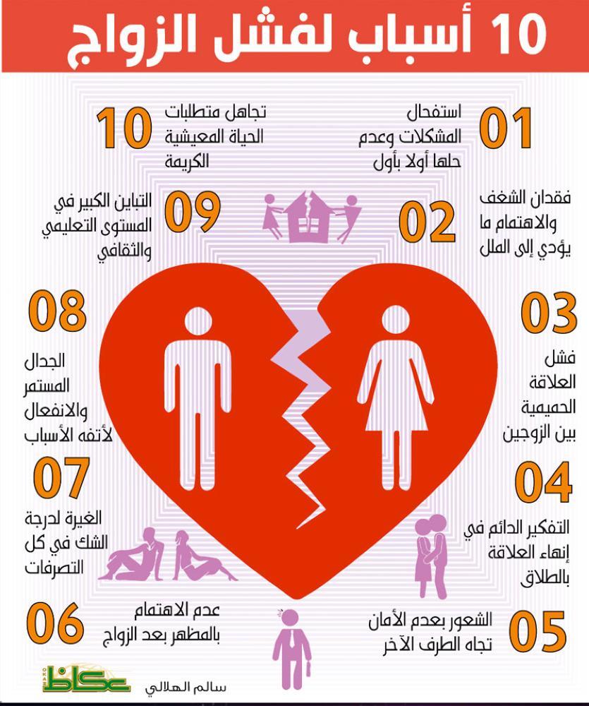 10 أسباب لفشل الزواج