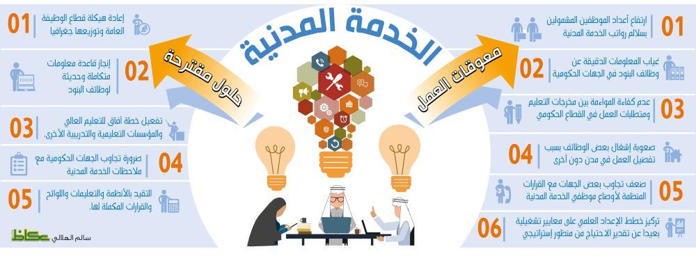 الشورى يناقش منح صلاحية التعيين لـ«التعليم» و«الصحة»