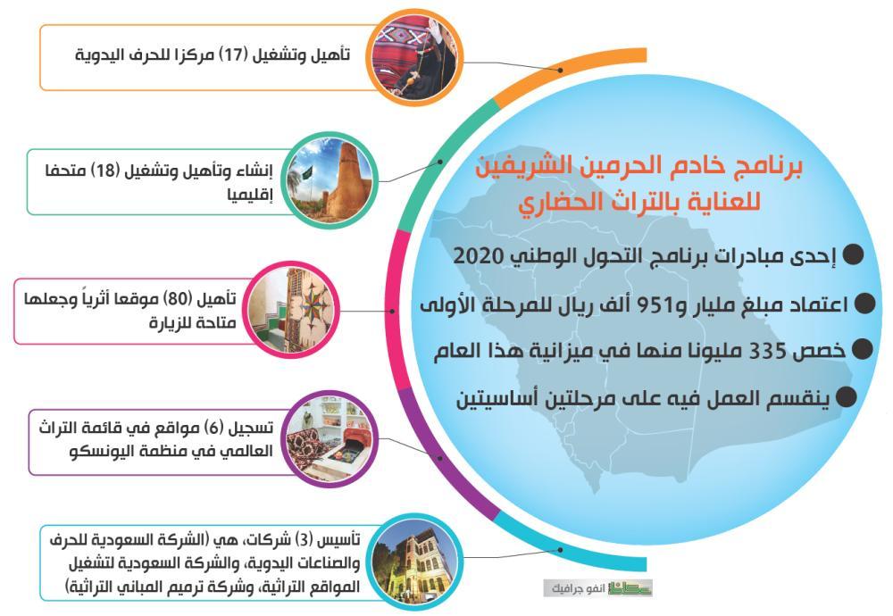برنامج خادم الحرمين الشريفين للعناية بالتراث الحضاري