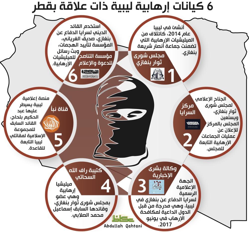 6 كيانات إرهابية ليبية ذات علاقة بقطر