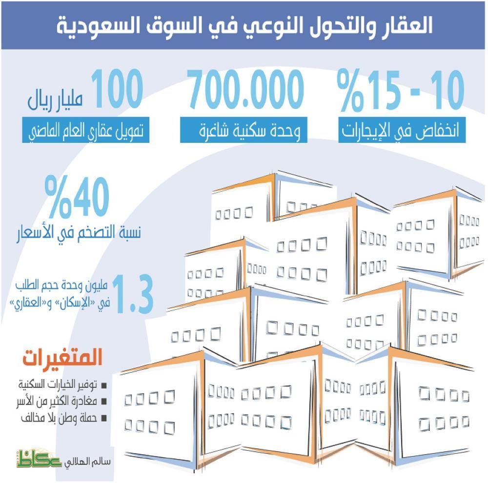 العقار والتحول النوعي في السوق السعودية