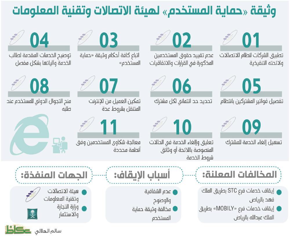 من أوقف فروع شركات الاتصالات الهيئة أم وزارة التجارة أخبار السعودية صحيفة عكاظ