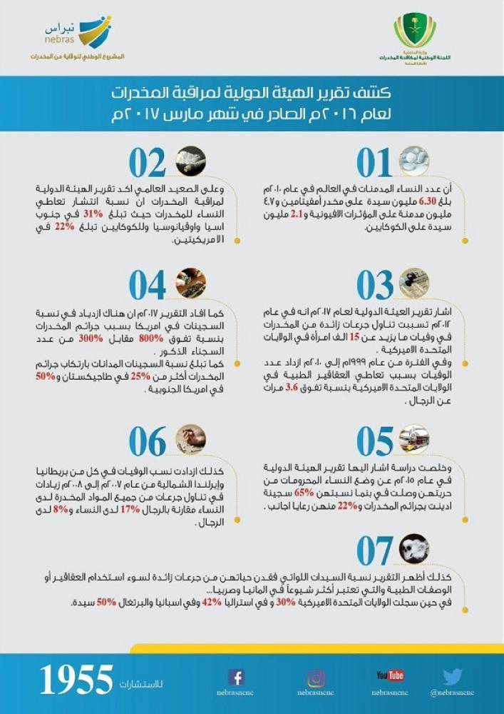 تعرف على عدد ونسب النساء المدمنات على المخدرات في العالم أخبار السعودية صحيفة عكاظ
