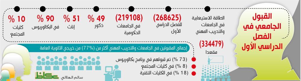 التعليم تغطية 87 من المقاعد الجامعية واستيعاب 96 من الخريجين أخبار السعودية صحيفة عكاظ