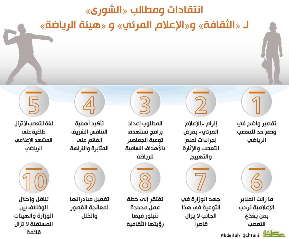 «الشورى»: منابر إعلامية ترحب بمؤجّجي التعصب الرياضي