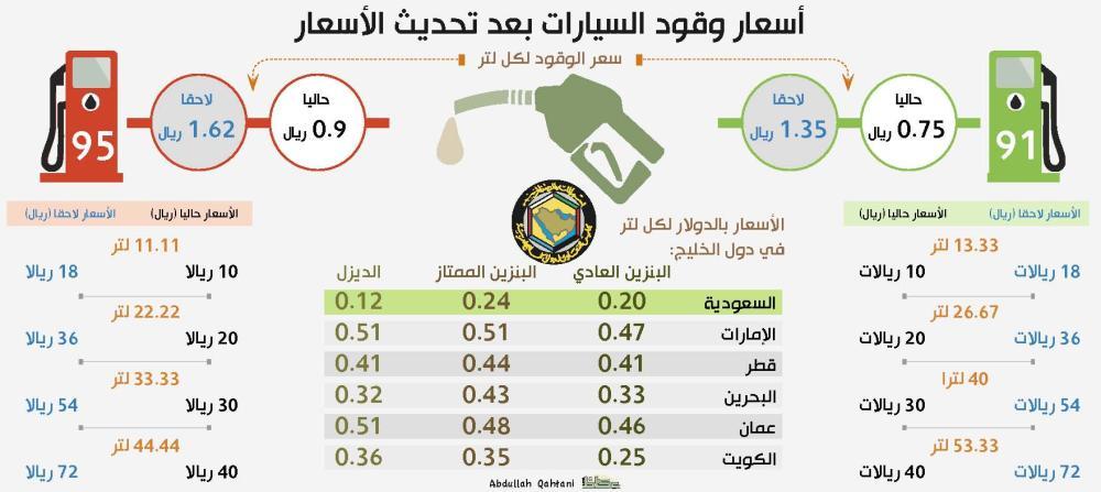 اسعار البنزين في السعودية 2020