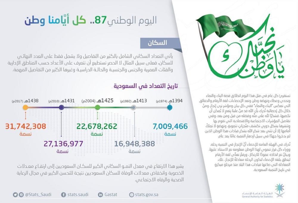 الإحصاء توضح بالأرقام نمو تعداد سكان المملكة بين عامي 1394 و1438 أخبار السعودية صحيقة عكاظ