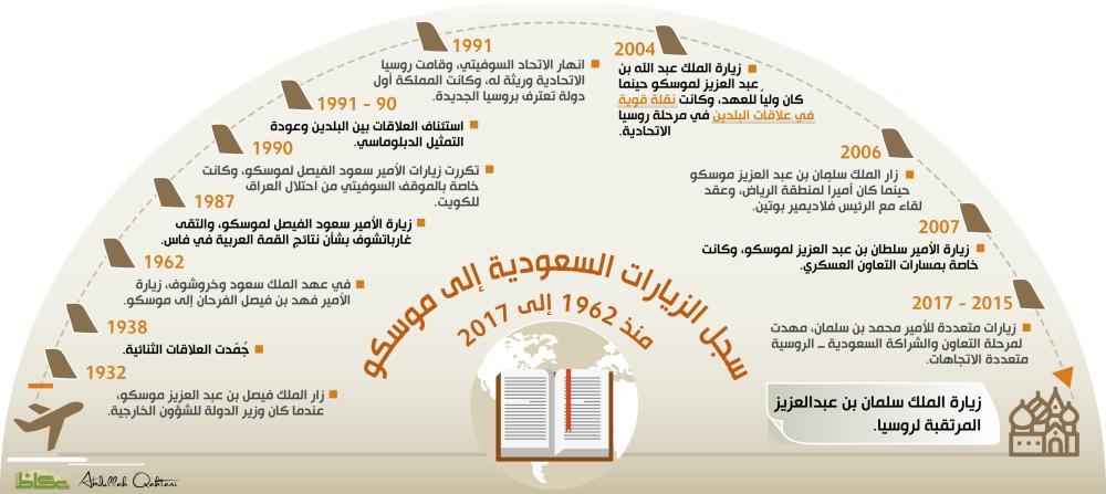 سجل الزيارات السعودية إلى موسكو منذ 1962 إلى 2017