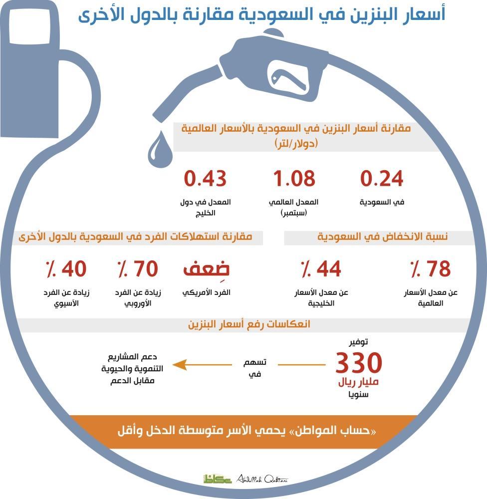البنزين المحلي أرخص بـ 78 % عن العالمي و 44 % عن الخليجي