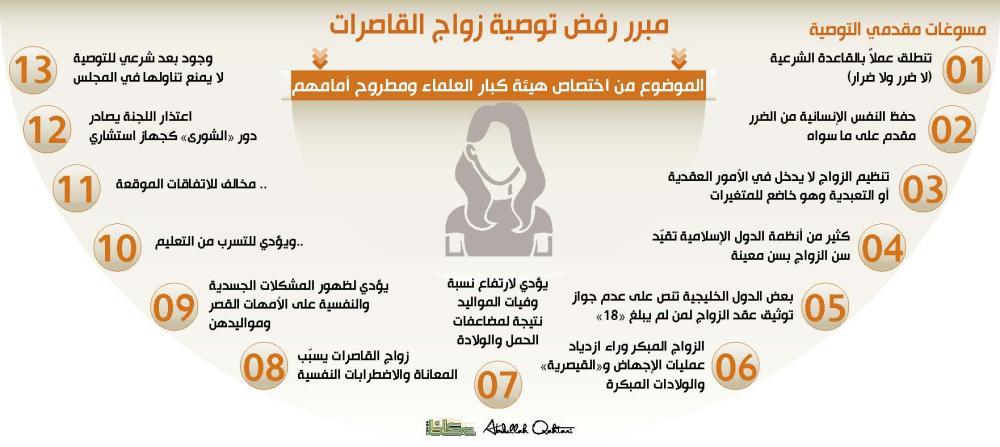 «إسلامية الشورى» ترفض توصية زواج القاصرات
