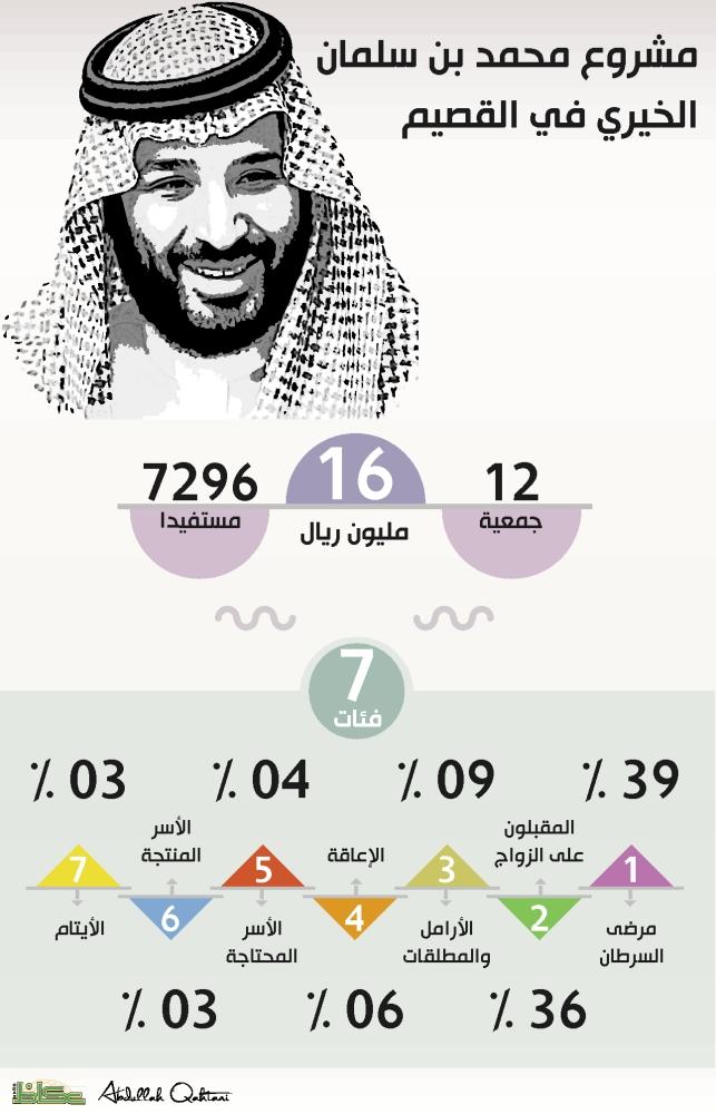 مشروع محمد بن سلمان الخيري