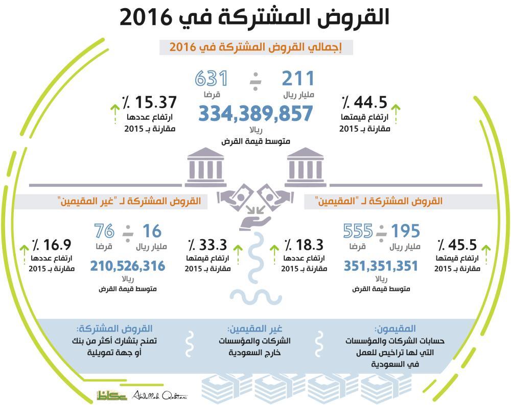 القروض المشتركة في 2016