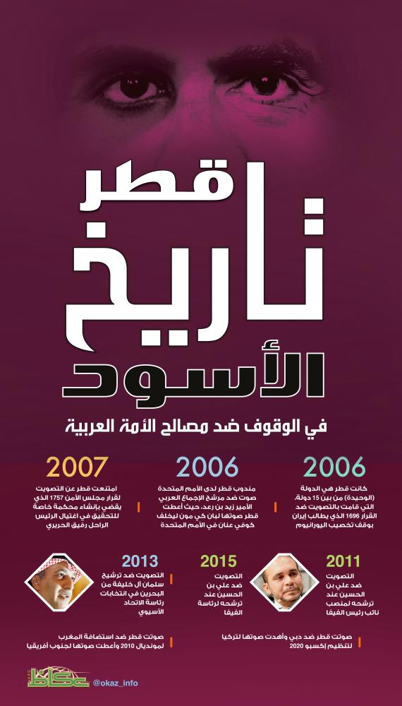 تاريخ قطر الأسود
