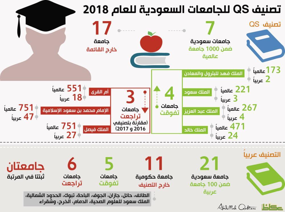 عكاظ ترصد آخر تصنيف عالمي للجامعات السعودية 7 فقط بين الألف