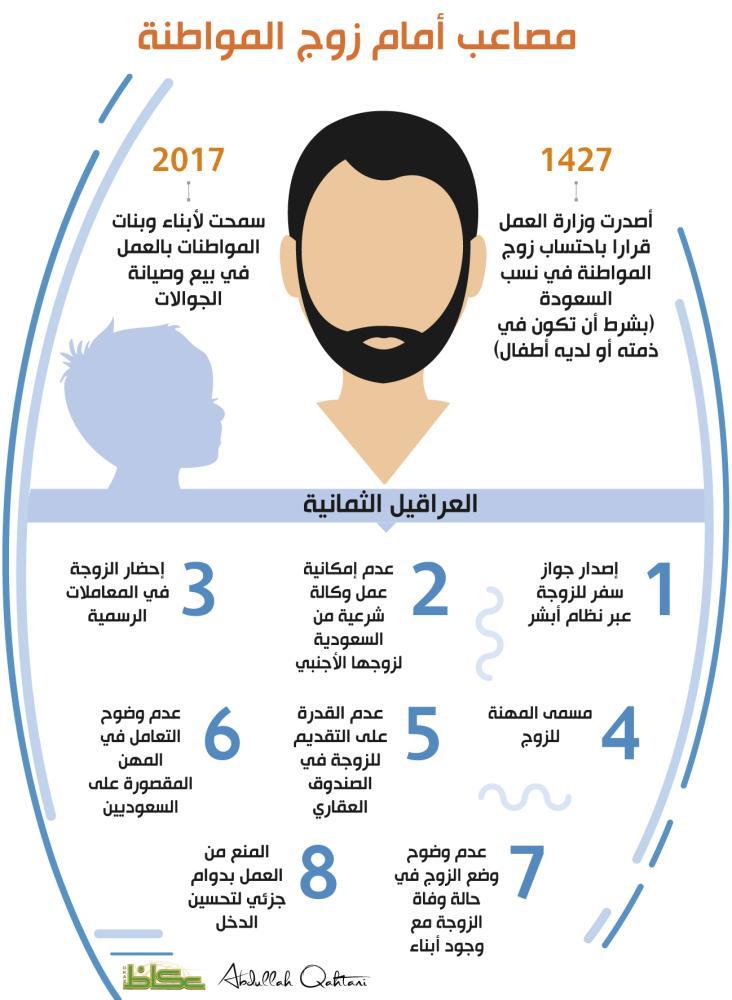 كتاب المرأة السعودية