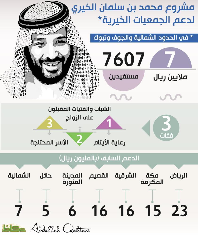 مشروع محمد بن سلمان الخيري لدعم الجمعيات الخيرية في الحدود الشمالية والجوف وتبوك
